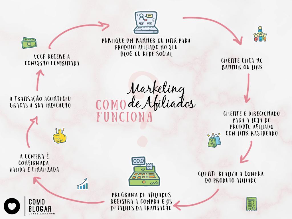 COMO FUNCIONA O MARKETING DE AFIALIADOS